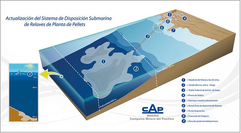 cap_mineria_infografia_proyecto_relaves_planta_pellets