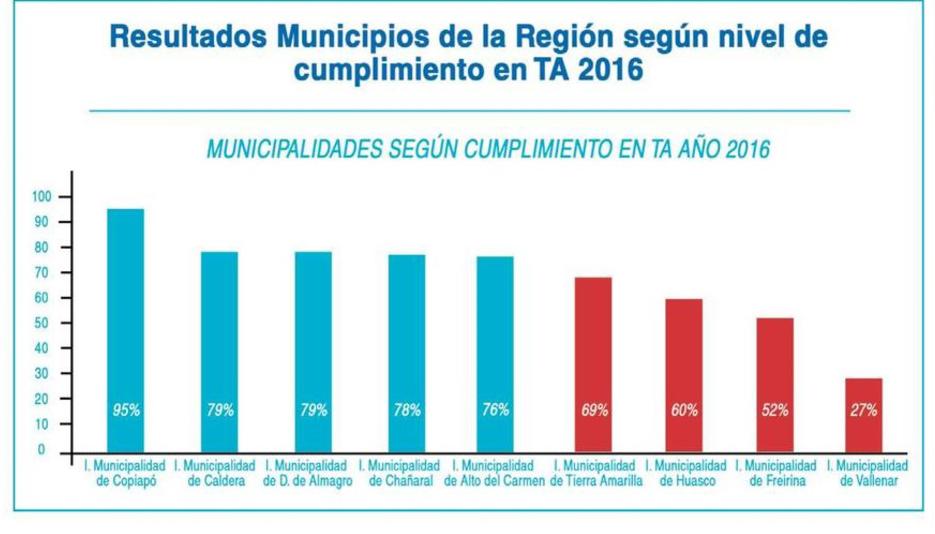 Municipio de Vallenar es el último en el rankig de transparencia en Atacama