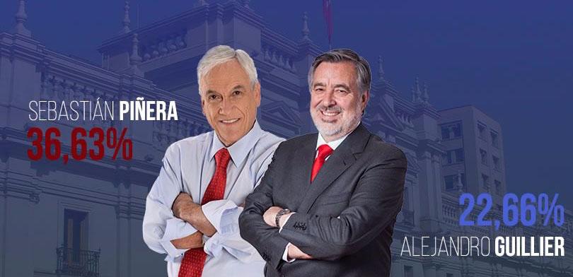 Sebastián Piñera y Alejandro Guillier pasan a segunda vuelta